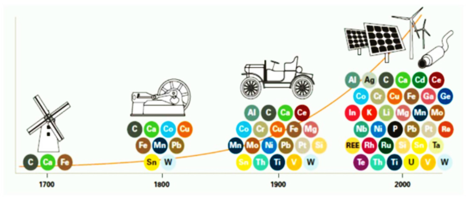 "Fig. 1: Elements widely used before and after the industrial revolution until present time (© Zepf V., Reller A., Rennie C., Ashfield M. Simmons J., ""Materials critical to the energy industry. An introduction"", BP (2014), 2nd edition, ISBN 978-0-9928387-0-6)"