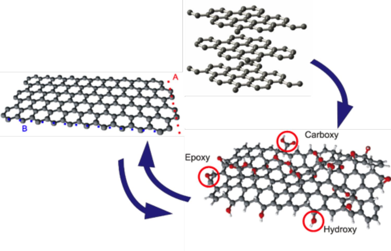 Fig. 3: Graphene Electrochemistry (© M. Pfaffeneder-Kmen, F. Bausch, G. Trettenhahn, W. Kautek, J. Phys. Chem. C 120 (2015) 15563–15568; M. Pfaffeneder-Kmen, I. Falcon Casas, A. Naghilou, G. Trettenhahn, W. Kautek, Electrochim. Acta 255 (2017) 160-167)
