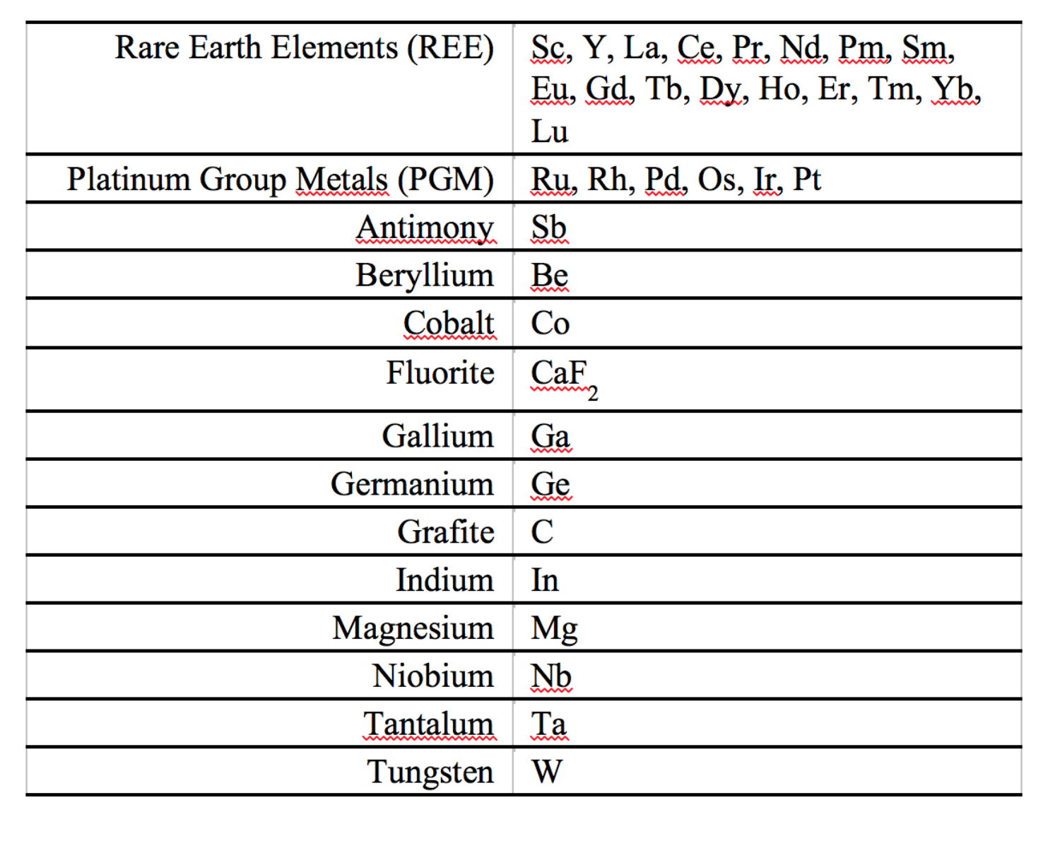 """Table 1: Critical Raw Materials  (Examples from European Union 2014, """"Report of the Ad hoc Working Group on defining critical raw materials"""")"""